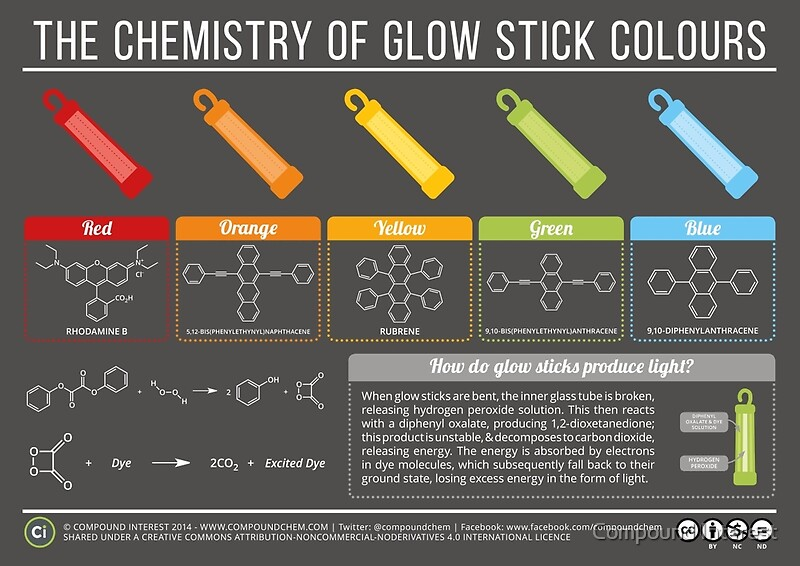 Featured artist the chemistry infographics of compound for Chemistry poster ideas