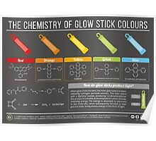 Chemistry of Glow Stick Colours Poster