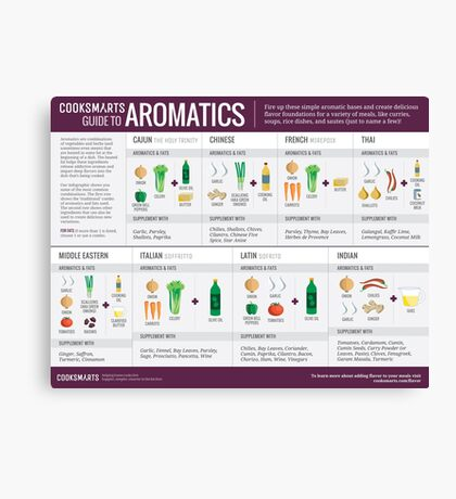 Cook Smarts' Guide to Adding Flavor with Aromatics Canvas Print