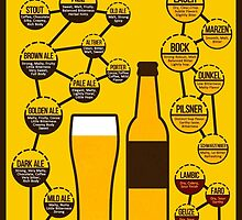 Beer Types & Flavors by johnsalonika84