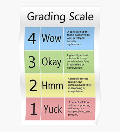 Grading Scale Poster