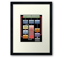 Yugioh Fast Effects Flow Chart Framed Print