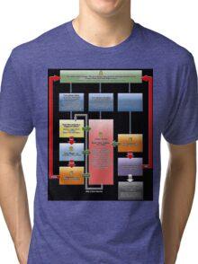 Yugioh Fast Effects Flow Chart Tri-blend T-Shirt