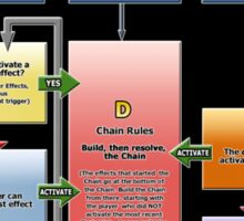 Yugioh Fast Effects Flow Chart Sticker