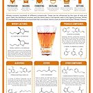 The Chemistry of Whisky by Compound Interest