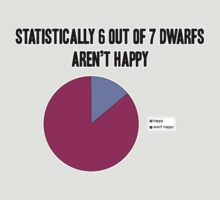 Dwarf statistics by Brian Edwards