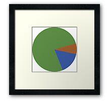 Pepe Pie Chart Framed Print