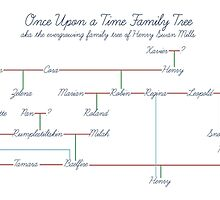 Once Upon a Time Family Tree by rainilyahead