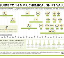 A Guide to Interpreting 1-H NMR Spectra by Compound Interest