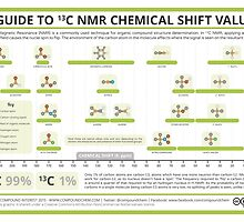 A Guide to Interpreting 13-C NMR Spectra by Compound Interest