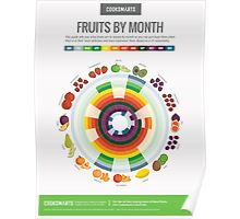Cook Smarts' Fruits by the Month Guide Poster