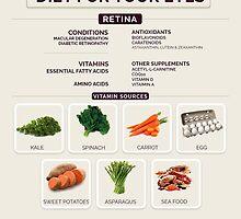 Healthy diet for eyes - Dr Somdutt Prasad by drsomduttprasad