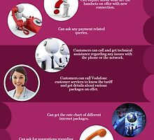 Vodafone Telephone Number-For Better and Faster Resolution Of Service Related Queries by Phillipcampbels