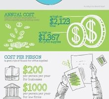 Hidden Costs of Running a Business by ABNSave