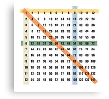 times table (multiplication) on white background Canvas Print
