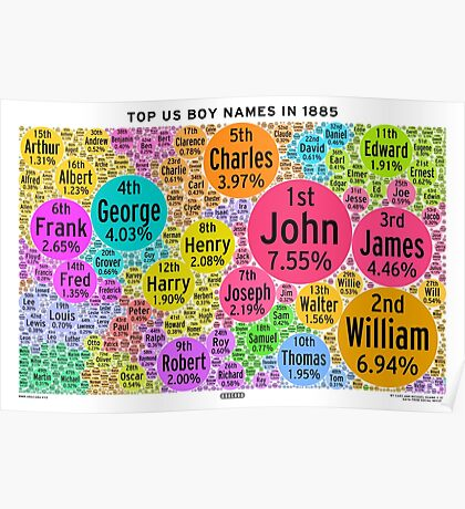 Top US Boy Names in 1885 - White Poster