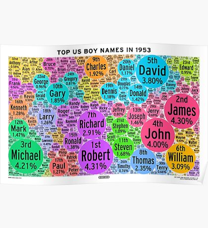 Top US Boy Names in 1953 - White Poster