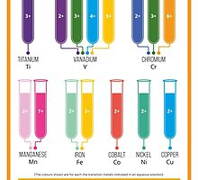 Transition Metal Aqueous Ion Colours by Compound Interest