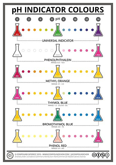 Colours of Common pH Indicators by Compound Interest