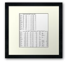 Statistics With Averages Framed Print