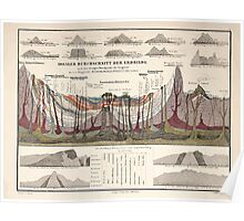 Atlas zu Alex V Humbolt's Cosmos 1851 0147 Idealer Durchschnitt der Erdrinde Earth Crust Ideal Poster