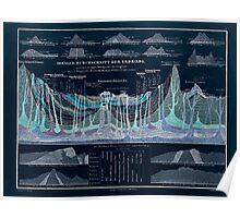 Atlas zu Alex V Humbolt's Cosmos 1851 0147 Idealer Durchschnitt der Erdrinde Earth Crust Ideal Inverted Poster