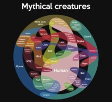 Epic Mythical Creatures Chart Kids Tee