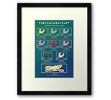 The Chocobo Chart Poster Framed Print