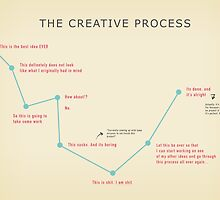 The Creative Process by Birgitte K. L