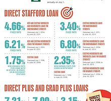 The Direct Plus and Grad Plus Loans by JulieKolb