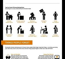 Know the Stressful Situation Infographic   by LucyDavisson