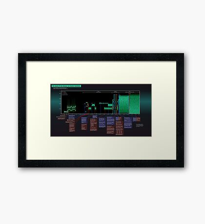 The Sound of the Dialup Explained Framed Print