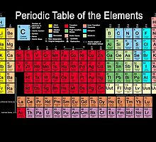 Periodic table of the Elements updated by Carol and Mike Werner