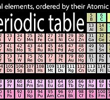SCIENCE, PHYSICS, CHEMISTRY, ELEMENTS, Periodic table, chemical elements, ordered by their atomic number  by TOM HILL - Designer
