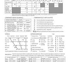 International Phonetic Alphabet by fabianb
