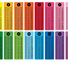 16 Times Table by vectoria