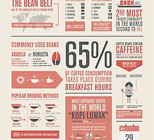 THE COFFEE FACTS – Infographic Poster by onocreates