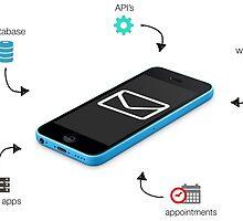 Building Application Programs with SMS API by eliana11