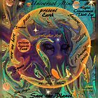 EARTHDAY CONSCIOUSNESS by Sherri     Nicholas