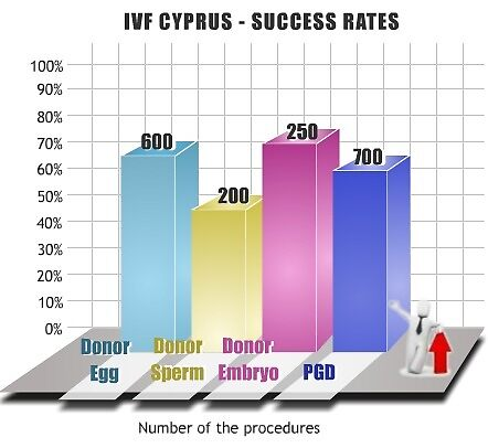 IVF Cyprus - Success Rate by IVFCyprus