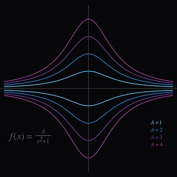 Function Plot - A/(x^2 + 1) by joshdbb