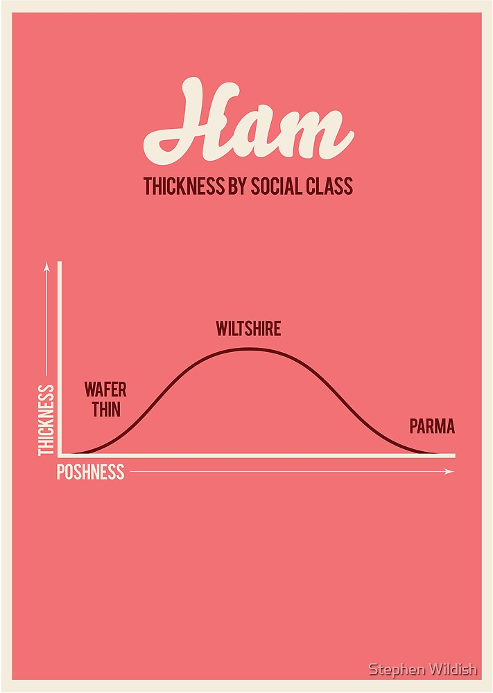 Ham, thickness by social class by Stephen Wildish