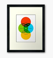 What is a Tyrant? Infographic (White) Framed Print
