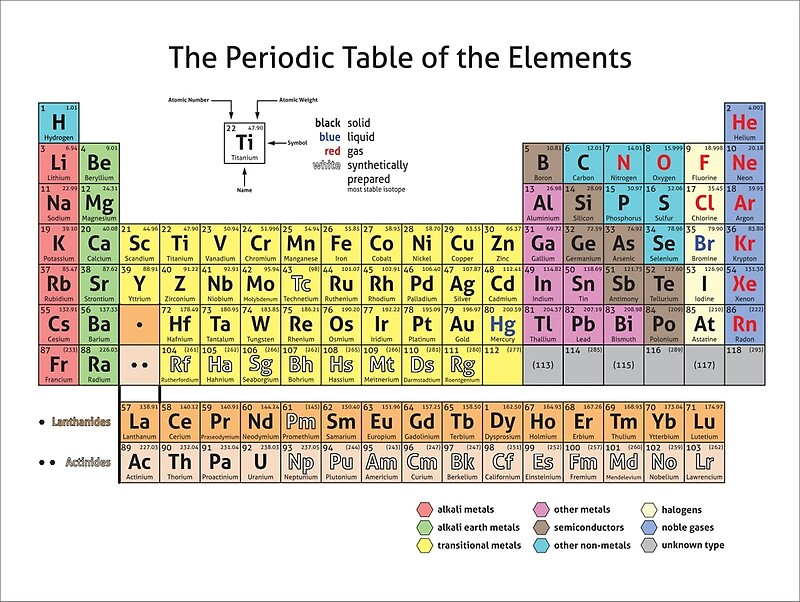 the periodic table of the elements essay How to memorise the periodic table whether you have a test coming up or just want to learn something new, the periodic table of elements is a helpful tool to know.