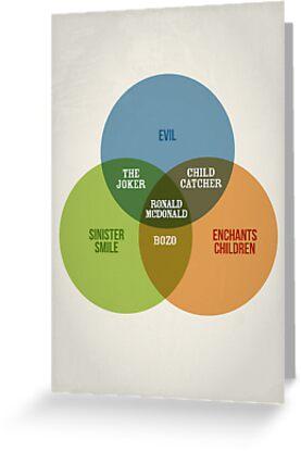 Clowns Venn Diagram by Stephen Wildish