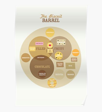 Biscuit Barrel Poster