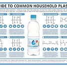 A Guide to Common Plastics by Compound Interest