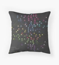 SONITUS - The Genealogy of Electronic Music Sub- Genres Throw Pillow