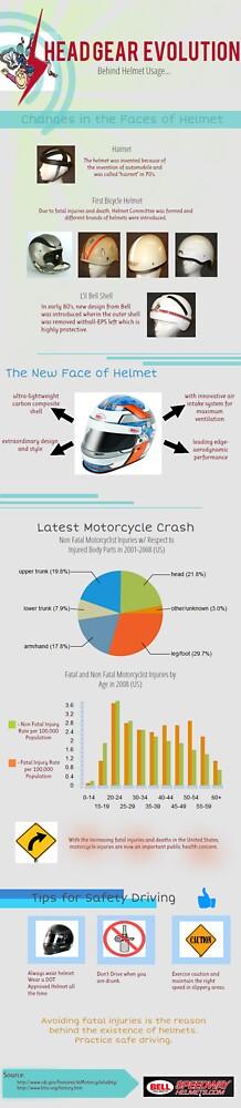 Headgear Evolution(infographic) by SandraToms