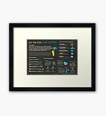 Yom Kippur explained: A Jewish holiday infographic Framed Print